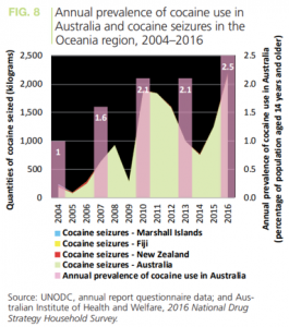 Australia's Cocaine Habit is Breaking the Bank