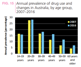 Meth Labs and Australian Biker Gangs: A Scary Trend